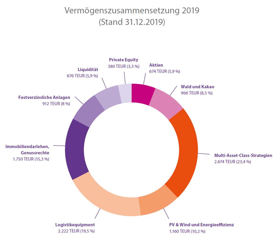 Kreisdiagramm zur Vermögenszusammensetzung der BMH mit Stand 31. Dezember 2019
