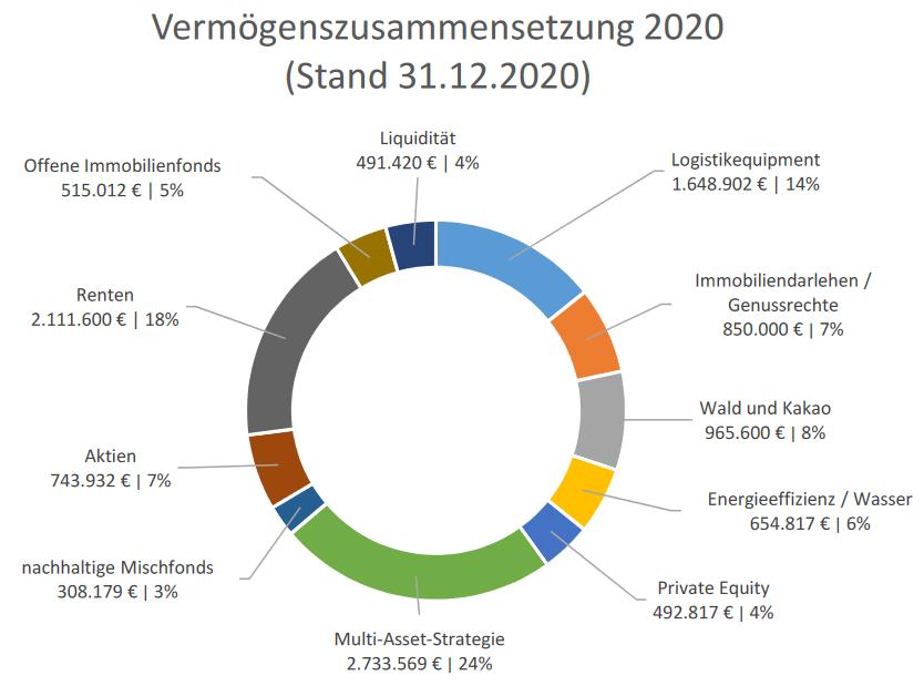 Kreisdiagramm zur Vermögenszusammensetzung der BMH für das Jahr 2020